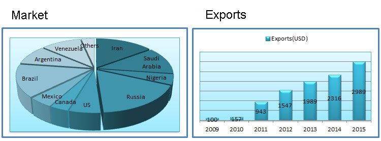 Oil discharge hose market and exports