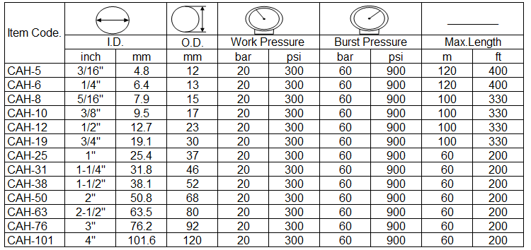 the specification of Compressed Air Hose